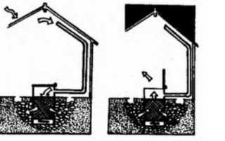 Печь для теплицы своими руками: как сделать обогрев в теплице