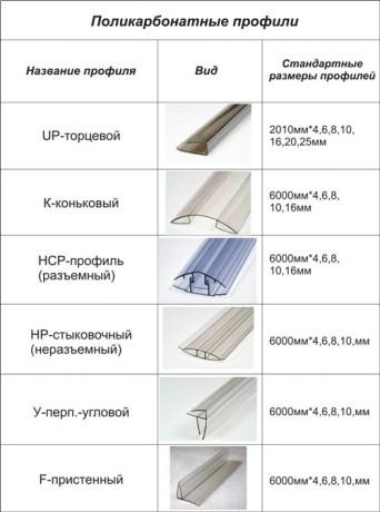 стыковочные и окантовочные профили