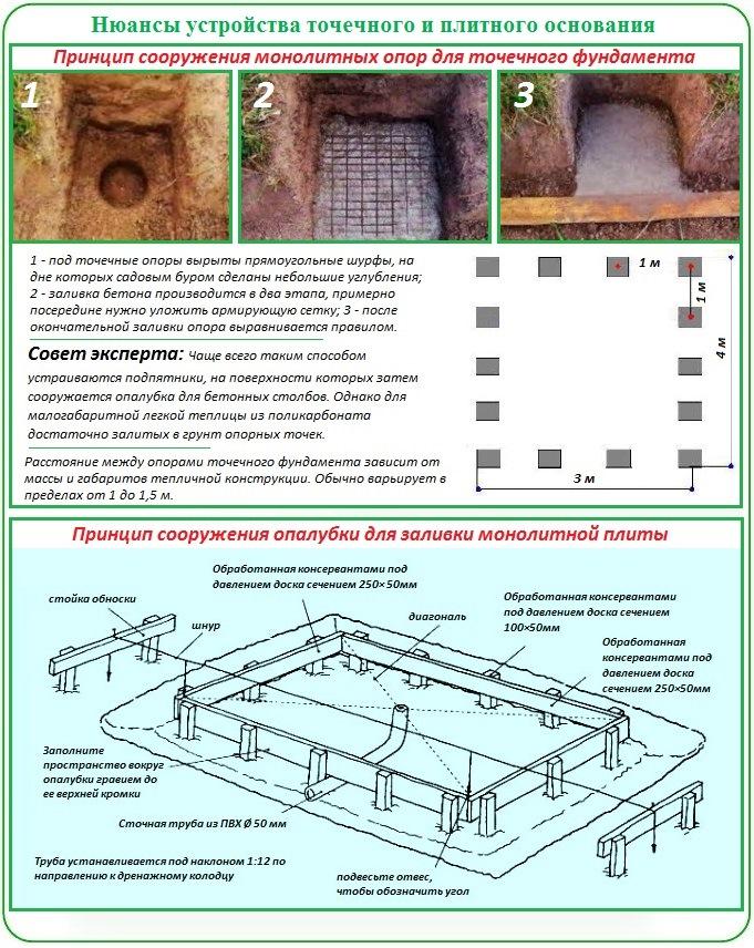 Принцип сооружения плитного и точечного фундамента под теплицу