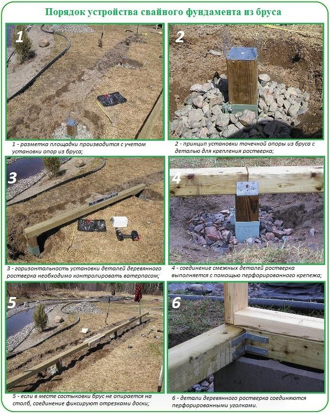 Как сделать фундамент под теплицу из поликарбоната своими руками