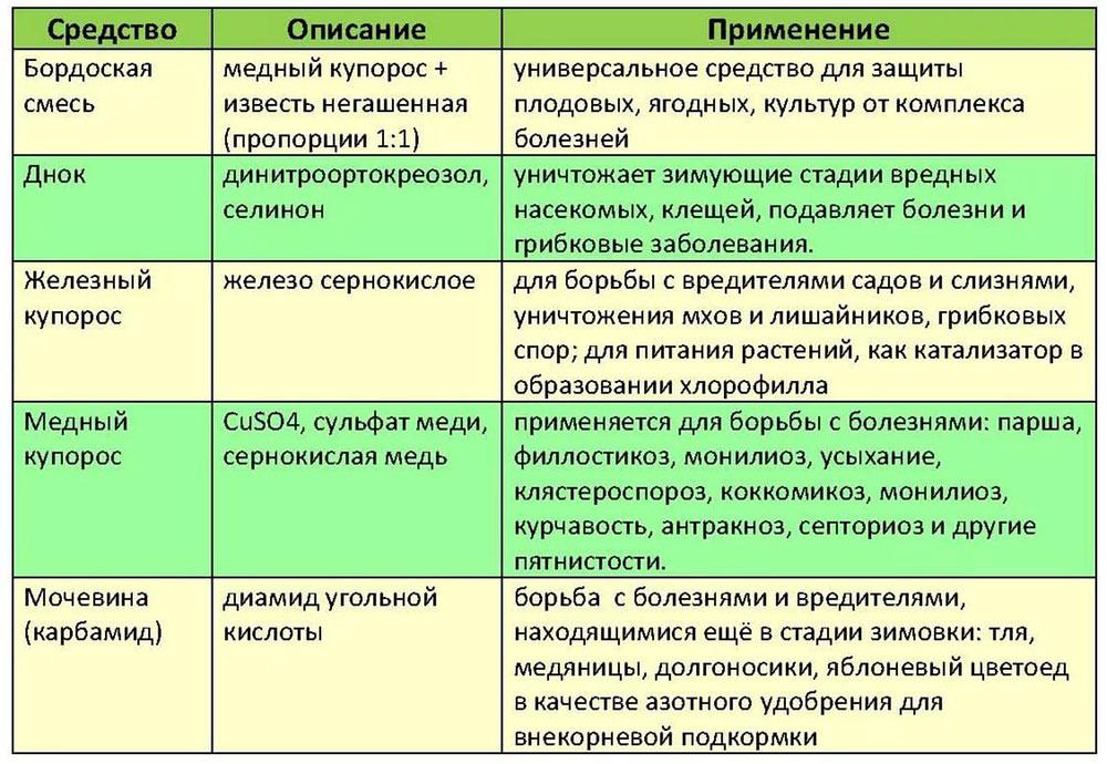 Таблица химикатов для обработки сада