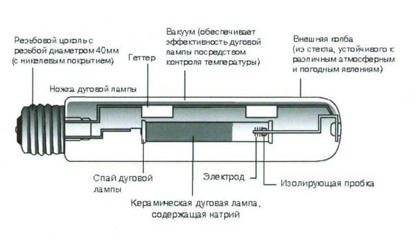 Конструкция лампы натриевой ВД