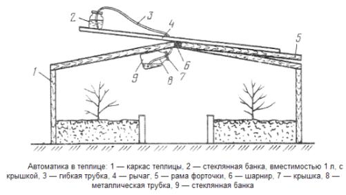 Инструкция по изготовлению