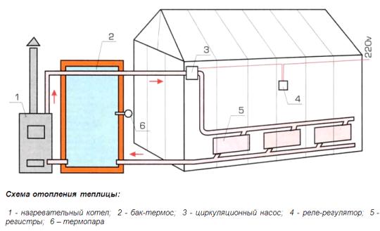 Как устанавливается система полива и обогрева