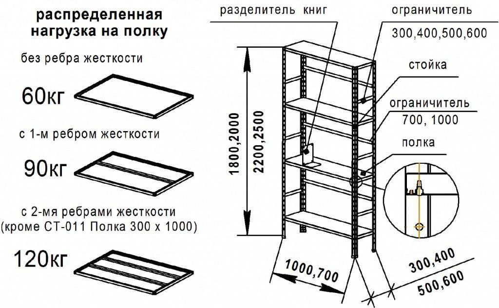 Конструкция сборного стеллажа и распределение нагрузки на полки. Нюанс, о котором необходимо знать при самостоятельной сборке