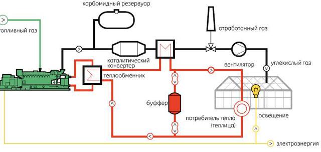 Нужно отметить, что устройство зимних теплиц калориферами является самым неэффективным способом обогрева.