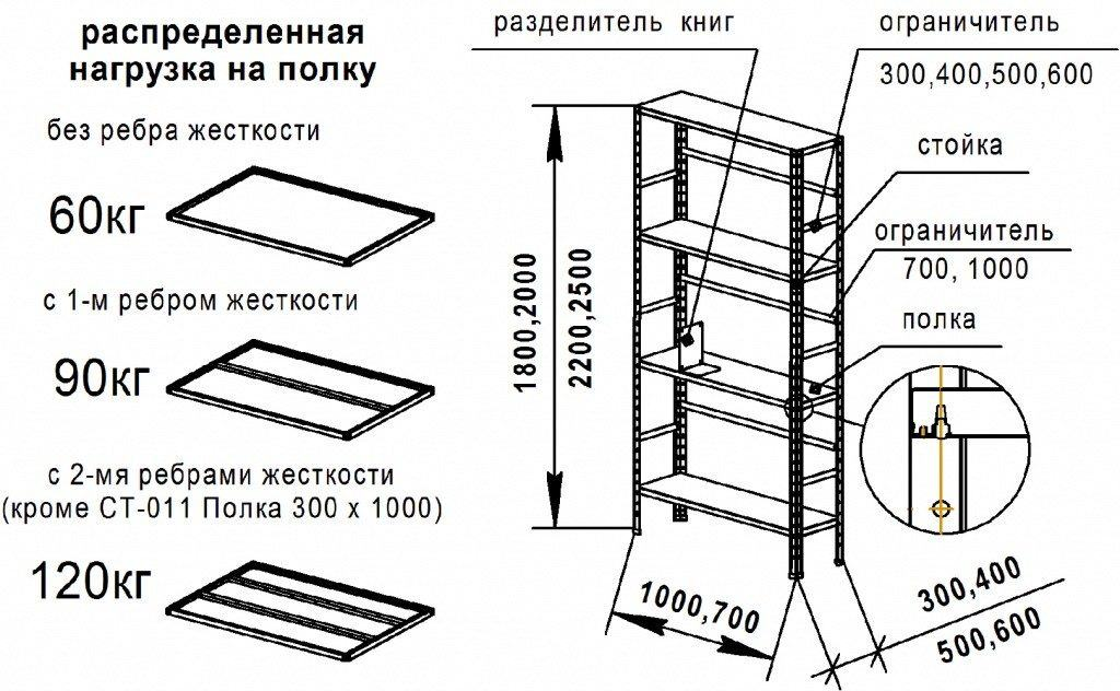 Примерное распределение нагрузки на полки сборного стеллажа и чертёж конструкции полок в зависимости от того, какой вес они должны будут выдерживать в дальнейшем