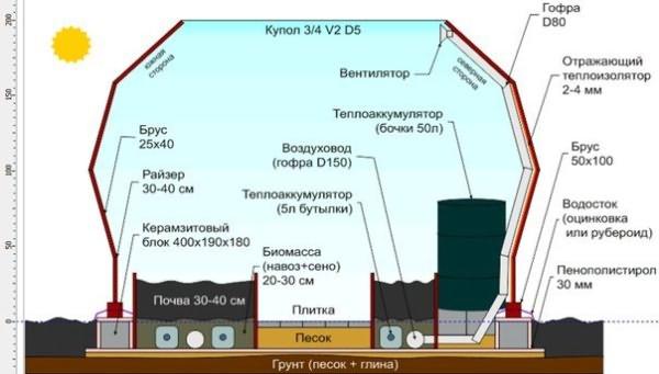 Самым эффективным и бюджетным способом отопления парника является биотопливо, то есть вырабатываемое тепло при разложении обычного навоза.