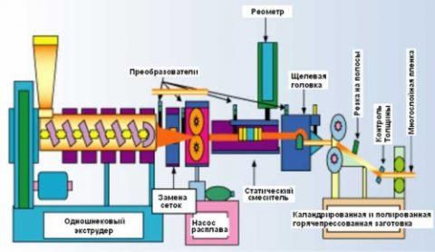 Схема производства цветной пленки