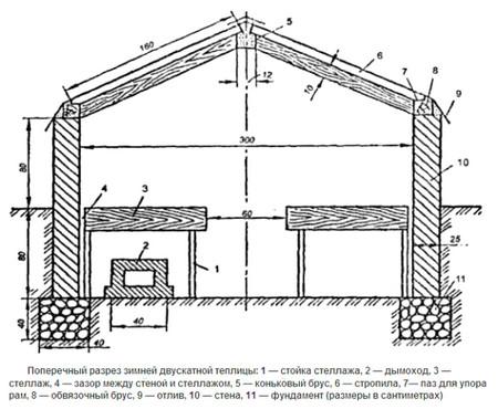 строим теплицу