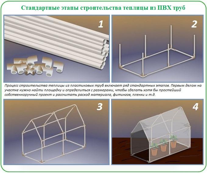 Последовательность работ по строительству теплицы из ПВХ труб