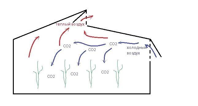 Вентиляционная система, это важная составляющая