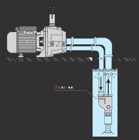 Центробежные насосы с внешним эжектором