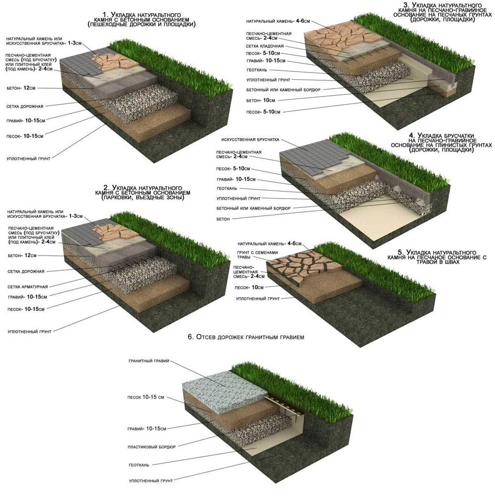 Схемы садовых дорожек