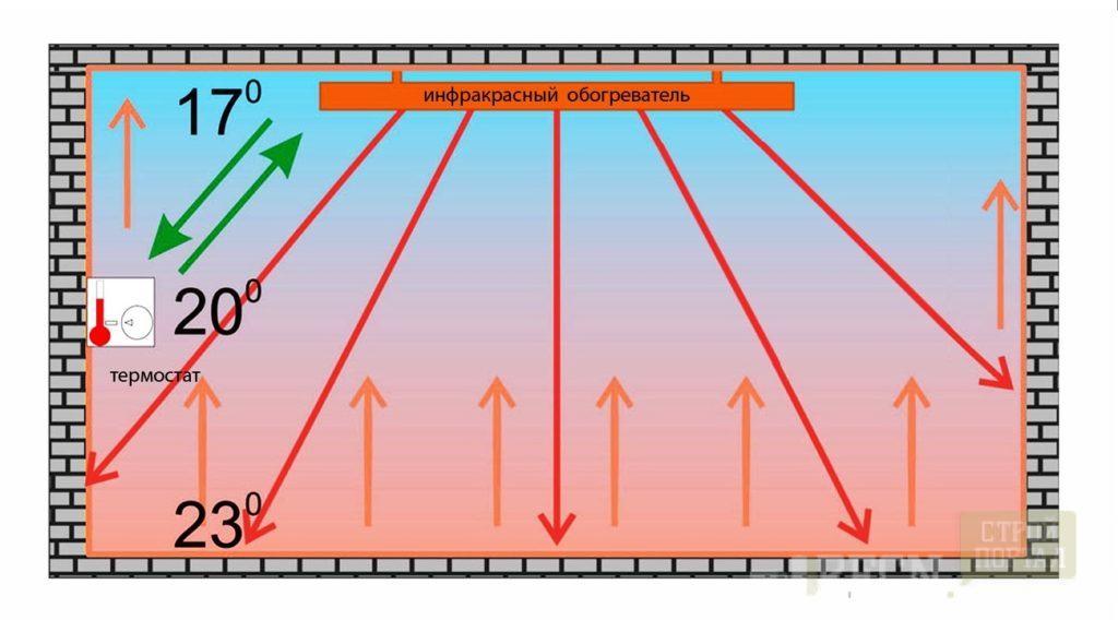 Является самым эффективным и экономным средством электрического отопления теплиц, поскольку нагревается не воздух, а непосредственно почва и растения.