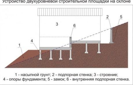 сооружения со свайным фундаментом